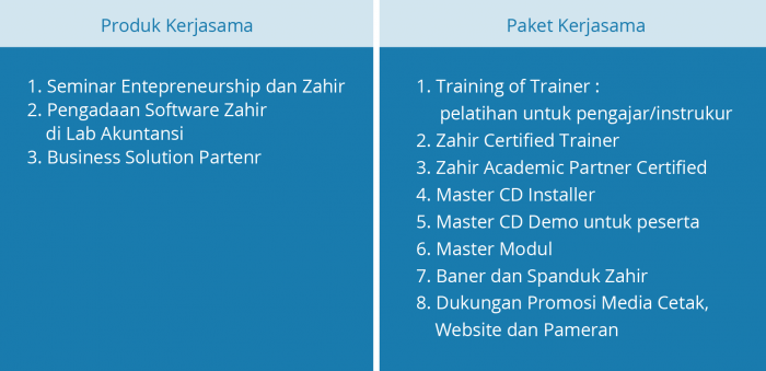 tabel academic partner