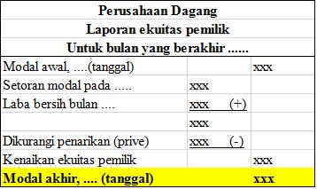 Contoh Laporan Keuangan Ritel Laporan Perubahan Modal 2