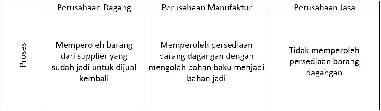 Contoh Laporan Keuangan Perusahaan Dagang Dan Jasa Kumpulan Contoh Laporan