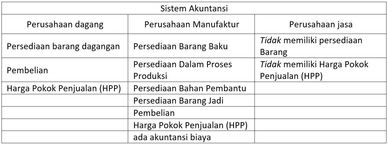 Contoh Soal Harga Pokok Produksi Manufaktur Kumpulan Soal Pelajaran 4